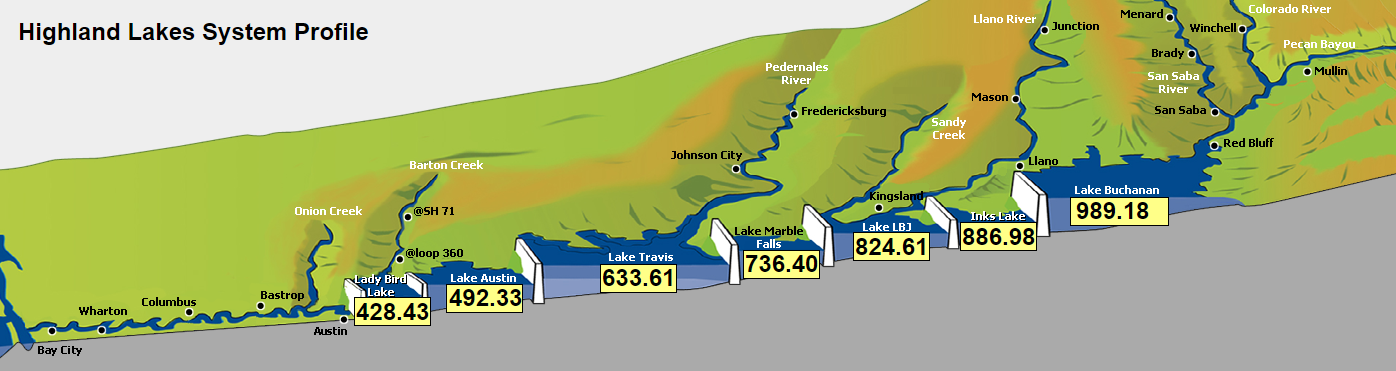 Highland Lakes System Profile as of May 19, 2015. (Courtesy: LCRA)