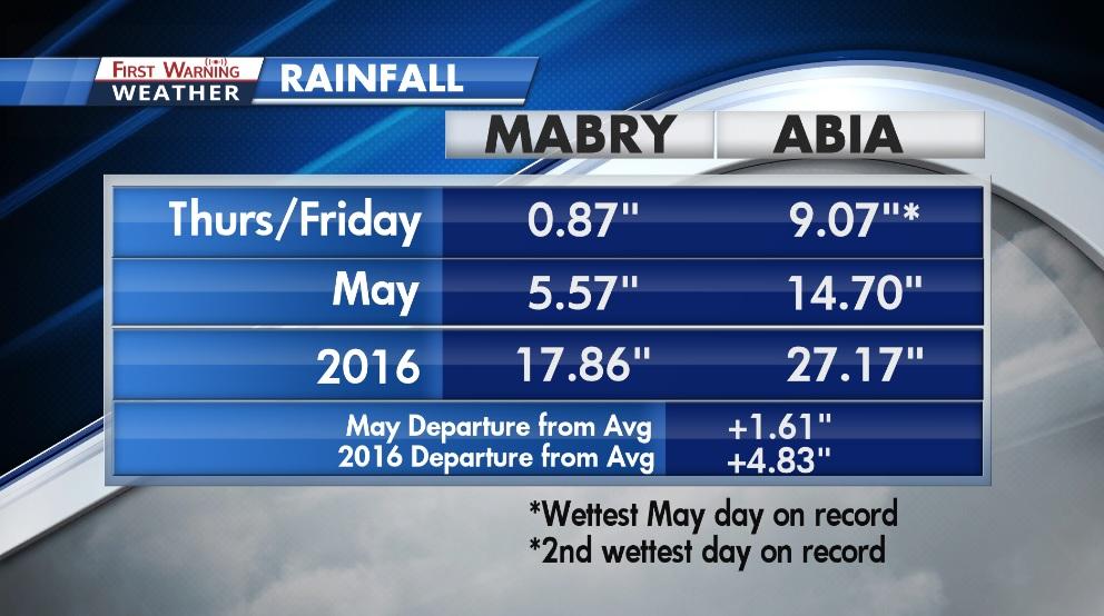5-27 rain totals_291734