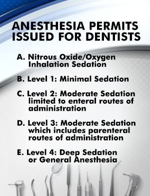 Anesthesia Permits Issued for Dentists