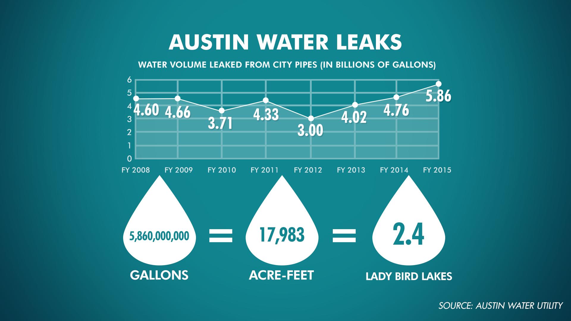 Austin Water Leaks