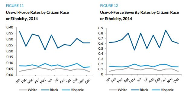 Use-of-Force rates by citizen race/ethnicity by percentage.