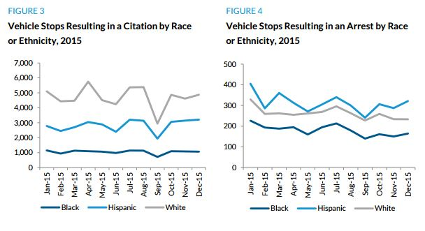 In total, Austin police stopped more white and Hispanic than black drivers in each month of 2015, an expected pattern given the higher share of white and Hispanic residents in the Austin metropolitan area. However, among stops resulting in a...