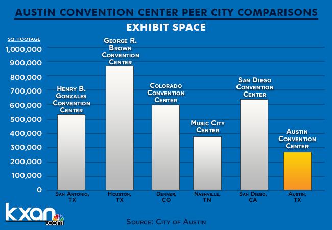 Austin Convention Center size