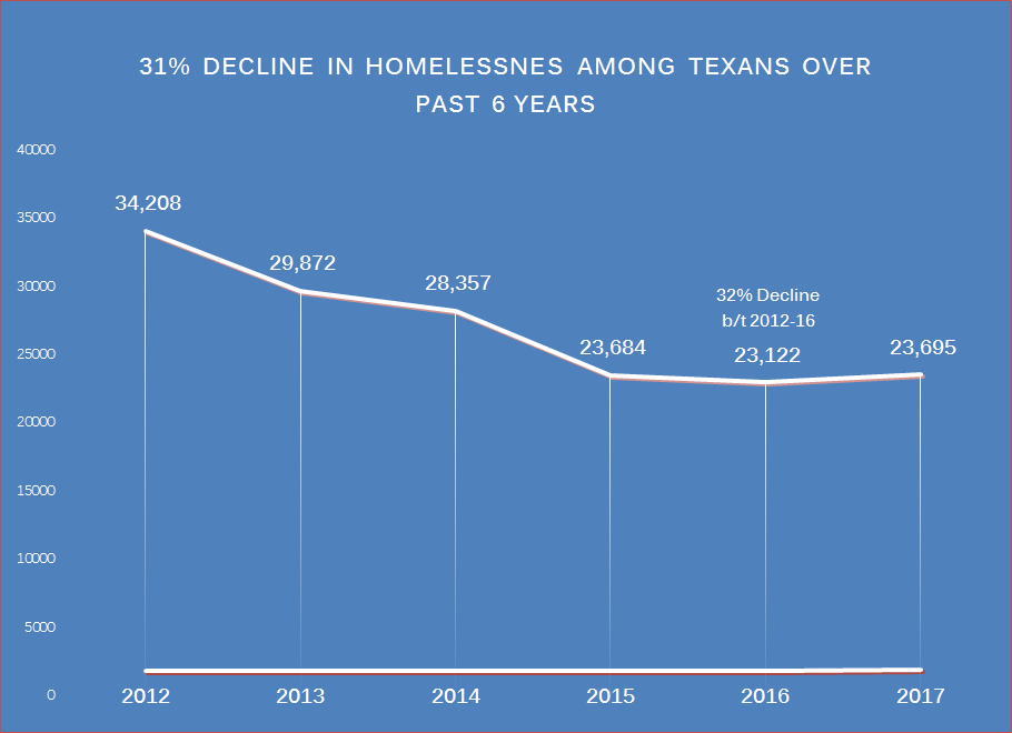 Data provided by the Texas Homeless Network depicts homelessness in the state since 2012. The next count is scheduled for the end of Jan 2018. (Courtesy: Texas Homeless Network)