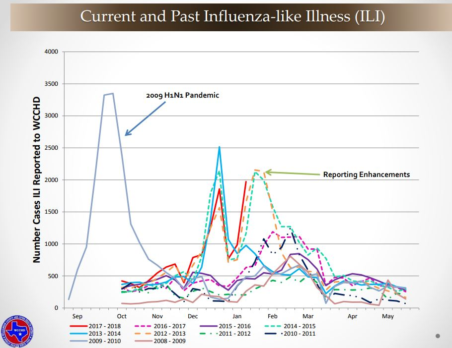 Current and Past Influenza-like Illness in Williamson County.