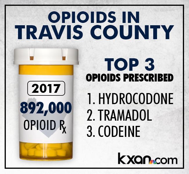 Opioids in Travis County. More than 892,000 opioid prescriptions were dispensed in Travis County last year.