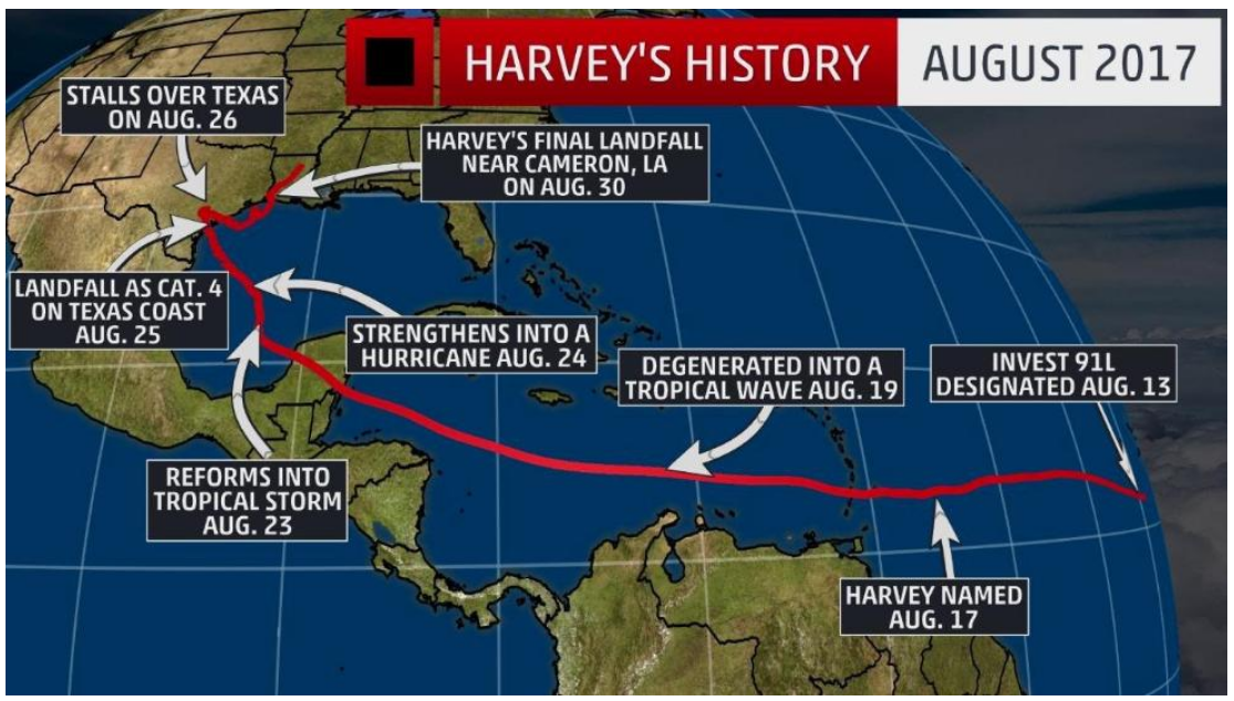 Harvey formed on this day in 2017