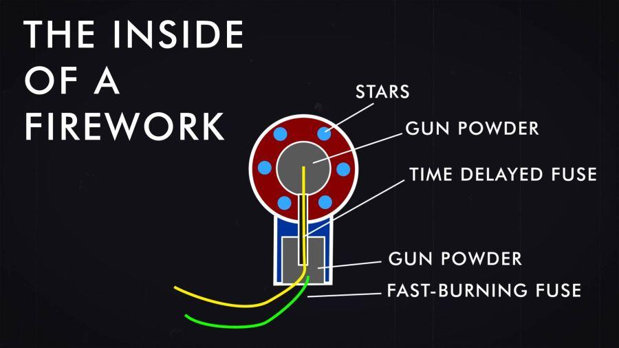 How Do Fireworks Work
