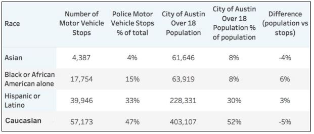 2018 motor vehicle stops by race/ethnicity versus 2018 City of Austin voting age population