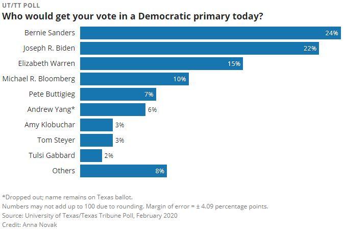 Texas Tribune: Bernie Sanders leaps to first among Texas Democrats in latest UT/TT Poll