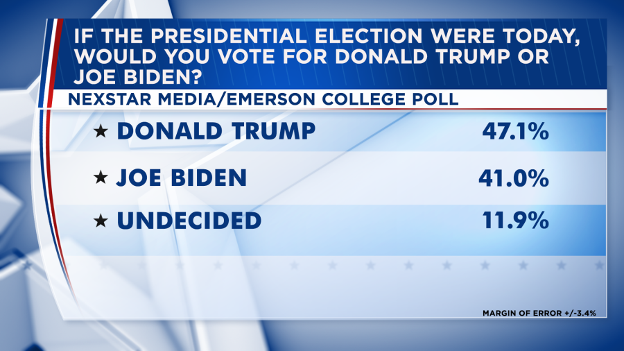 Nexstar Media/Emerson College Poll conducted March 8-10, 2020