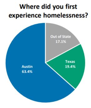 ECHO graph where you first experienced homelessness
