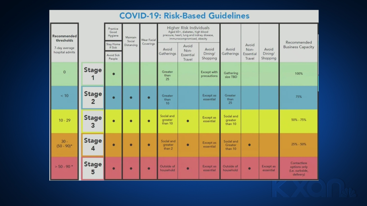 Austin-Travis County's COVID-19 risk level downgraded to Stage 4, APH receives shipment of second doses - KXAN.com
