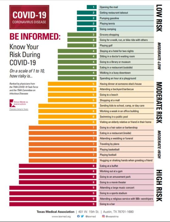 COVID-19 risk chart (Texas Medical Association Photo)