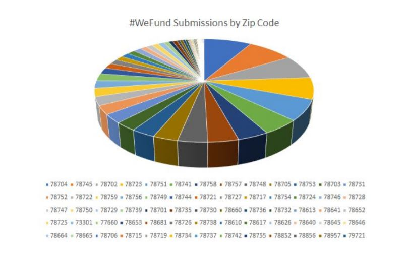 Breakdown of where the 1,500 people who used the #WeFund budget tool live in Travis County (#WeFund Budget Tool Photo)