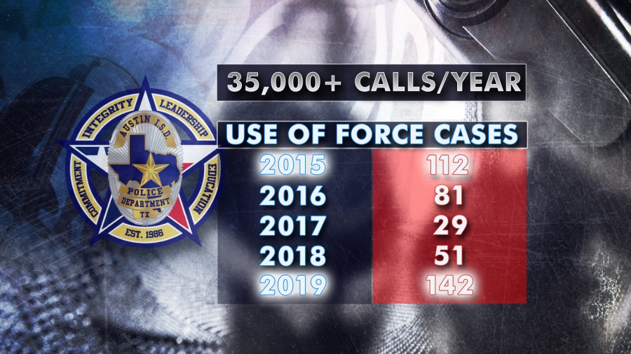 AISD PD use of force cases 082820