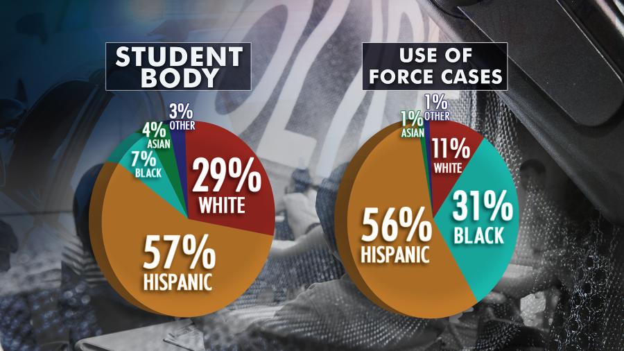 AISD PD use of force racial breakdown 082820 kxan_thin_shadow
