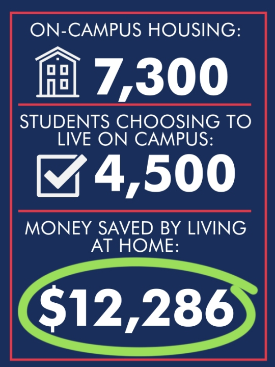 College finance gfx on campus housing