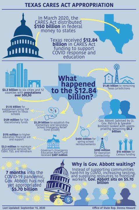 Texas Yet To Spend Nearly 6 Billion In Federal Coronavirus Funds Lawmakers Demand Gov Abbott S Plan Kxan Austin