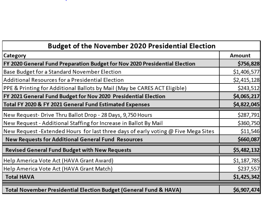 Travis County 2020 Election Budget 101320