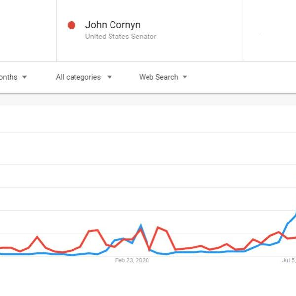 Google search trends for MJ Hegar and John Cornyn from Oct. 7, 2019 to Oct. 7, 2020 (Google Photo)