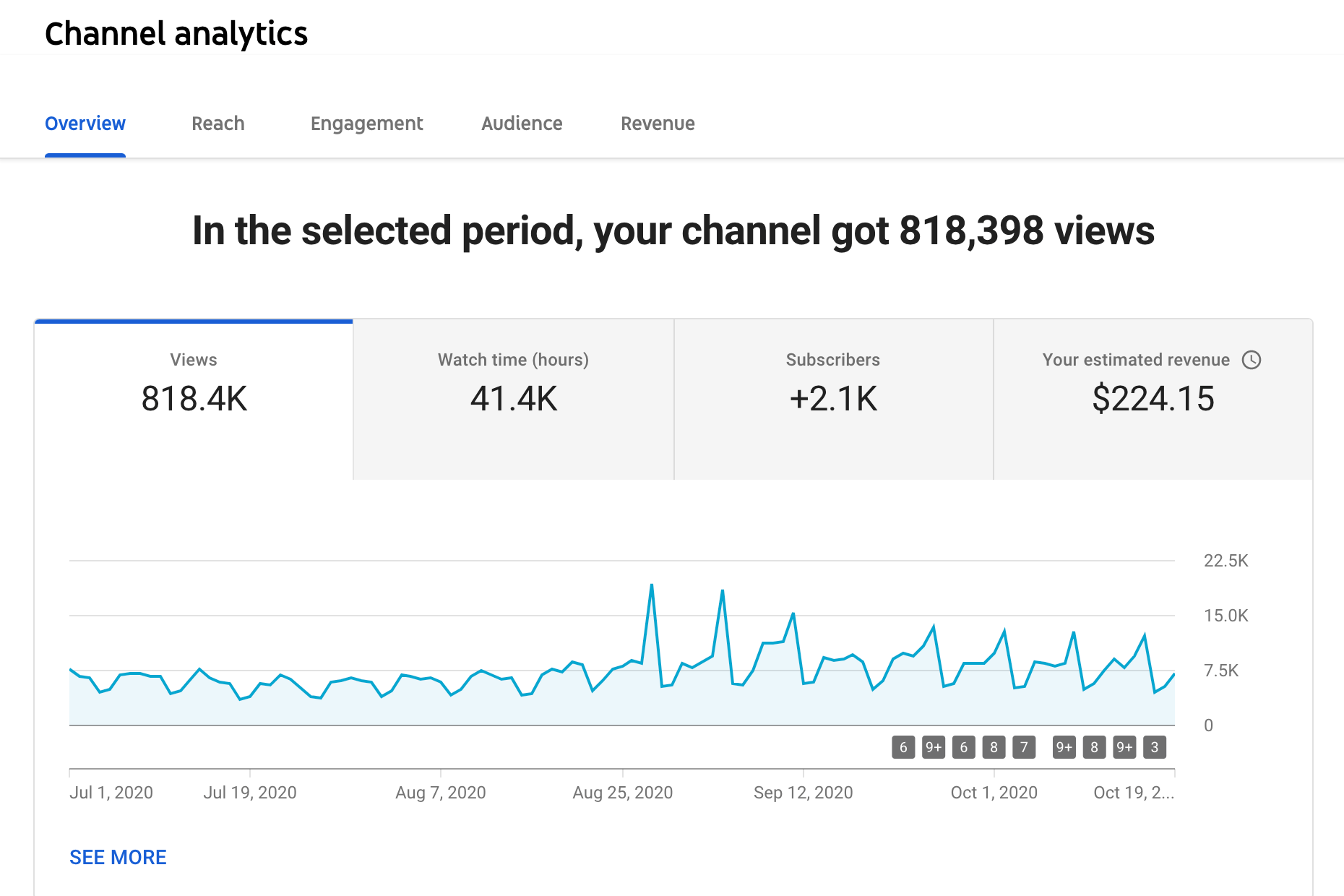 YouTube channel views for Springdale Public Schools' YouTube account (KNWA Photo)
