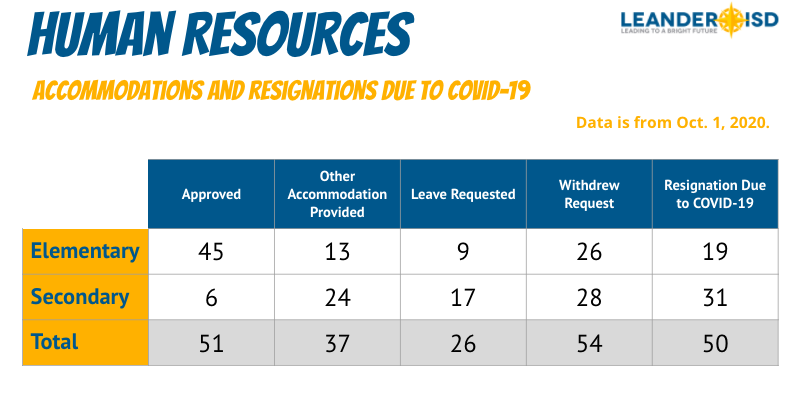 Accommodation request stats from Leander ISD