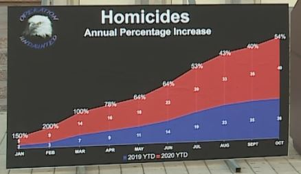 Percentage increase of homicides, from a chart displayed at a U.S. Attorney's press conference Dec. 18, 2020 (KXAN Photo)
