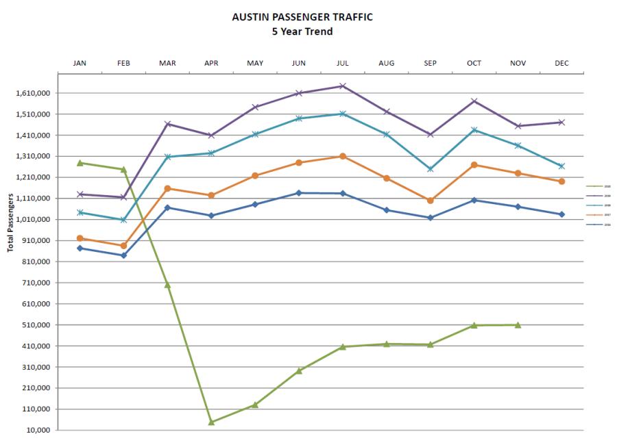November 2020 passenger statistics at Austin-Bergstom International Airport (ABIA Photo)