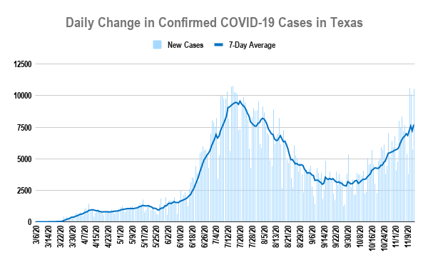 Graph showing the number of COVID-19 cases reported each day until November 13, 2020, when Texas hit 1 million total cases. (KXAN/Christopher Adams)