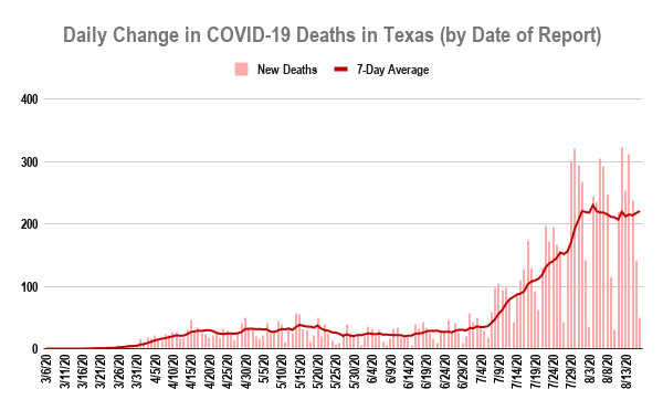 Graph showing the number of COVID-19 deaths reported each day until August 17, 2020, when Texas hit 10,000 deaths. (KXAN/Christopher Adams)