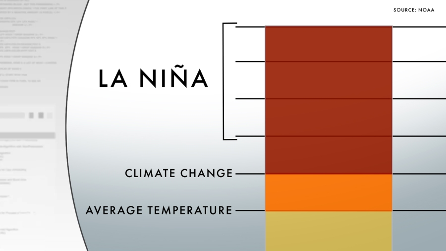Austin's temperature was 5° hotter than average in 2011. A NOAA study found one degree of that was from climate change and the other four were caused by a persistent La Niña pattern. (KXAN Illustration)