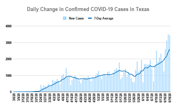 Graph showing the number of COVID-19 cases reported each day until June 19, 2020, when Texas hit 100,000 total cases. (KXAN/Christopher Adams)