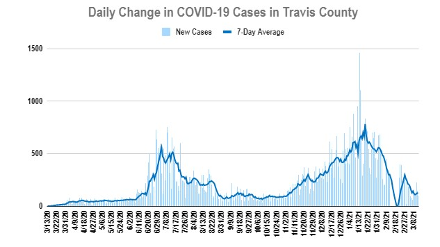 Travis County Cases as of March 13