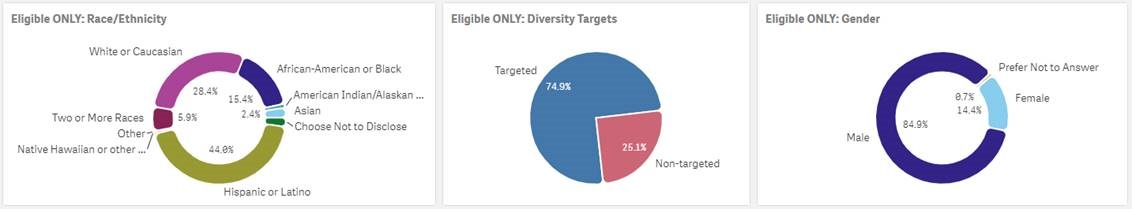 """Data provided by the AFD Recruiting Section on Tuesday shows an increase in """"targeted"""" cadet interest cards, meaning interest cards from minority groups."""