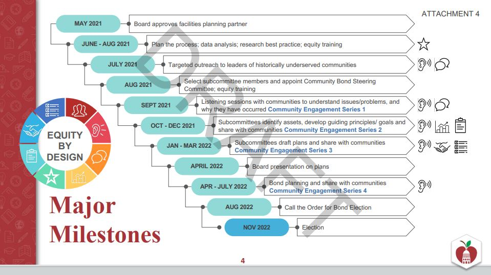A draft of the proposed timeline ultimately leading to a bond election in November 2022. (Courtesy: Austin ISD)