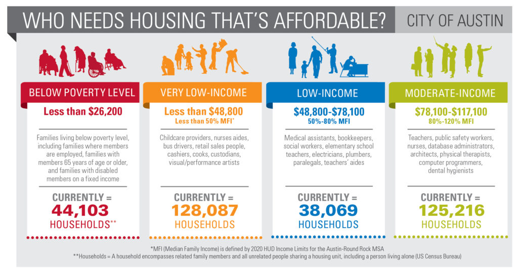 This graphic from housing advocacy group HousingWorks Austin illustrates what types of neighbors fall into different income levels in the city of Austin. (Source: HousingWorks Austin)