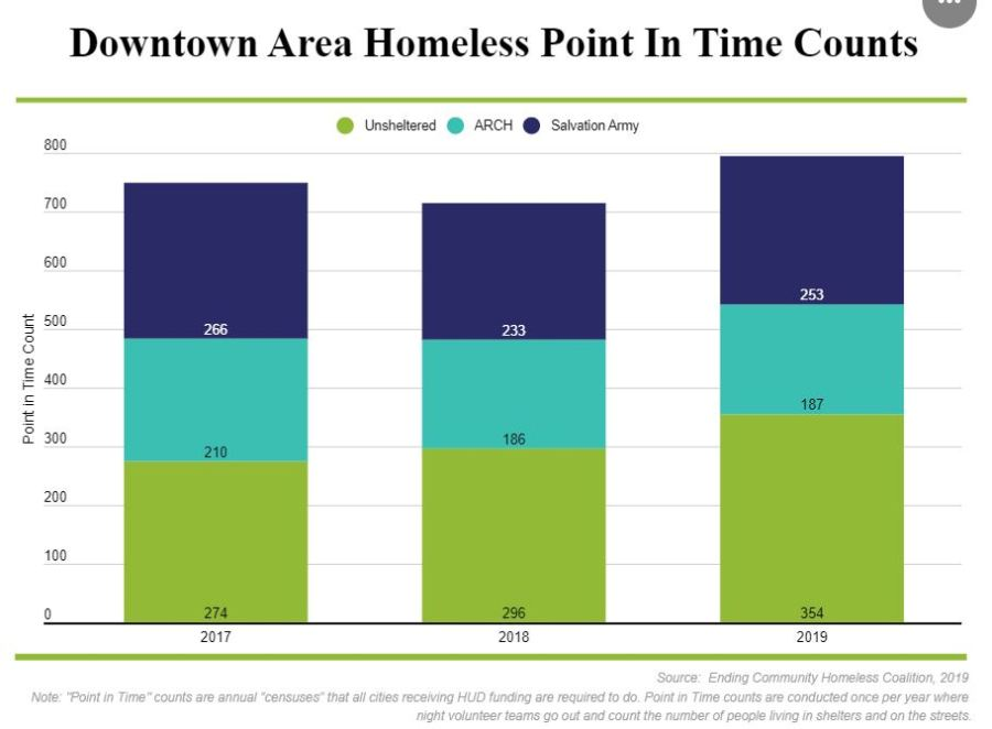 Austin tries new homeless healthcare program as it prepares to enforce camping ban