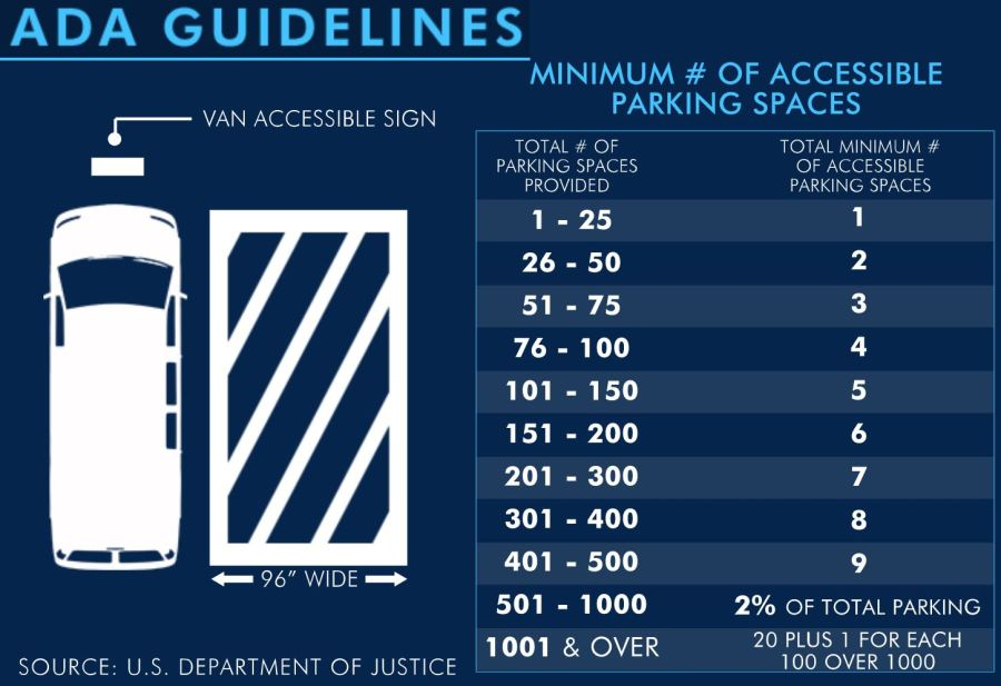 ADA Guidelines for Accessible Parking