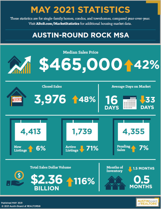 May housing market stats provided by the Austin Board of Realtors