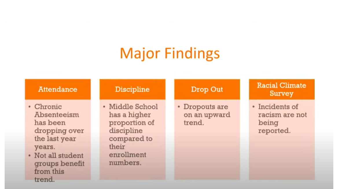 San Marcos CISD audit findings