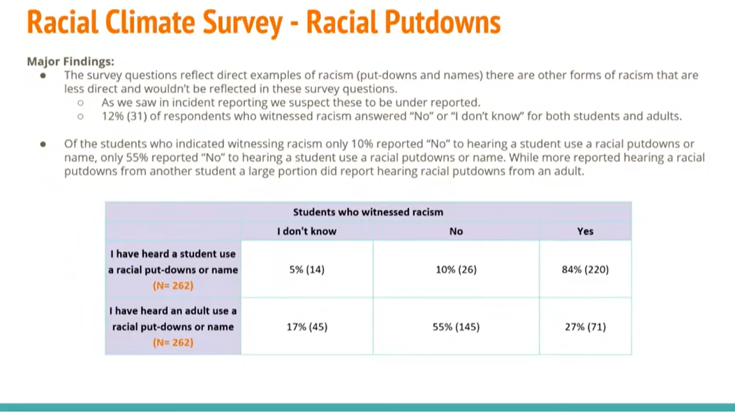 SMCISD audit results for the racial climate survey