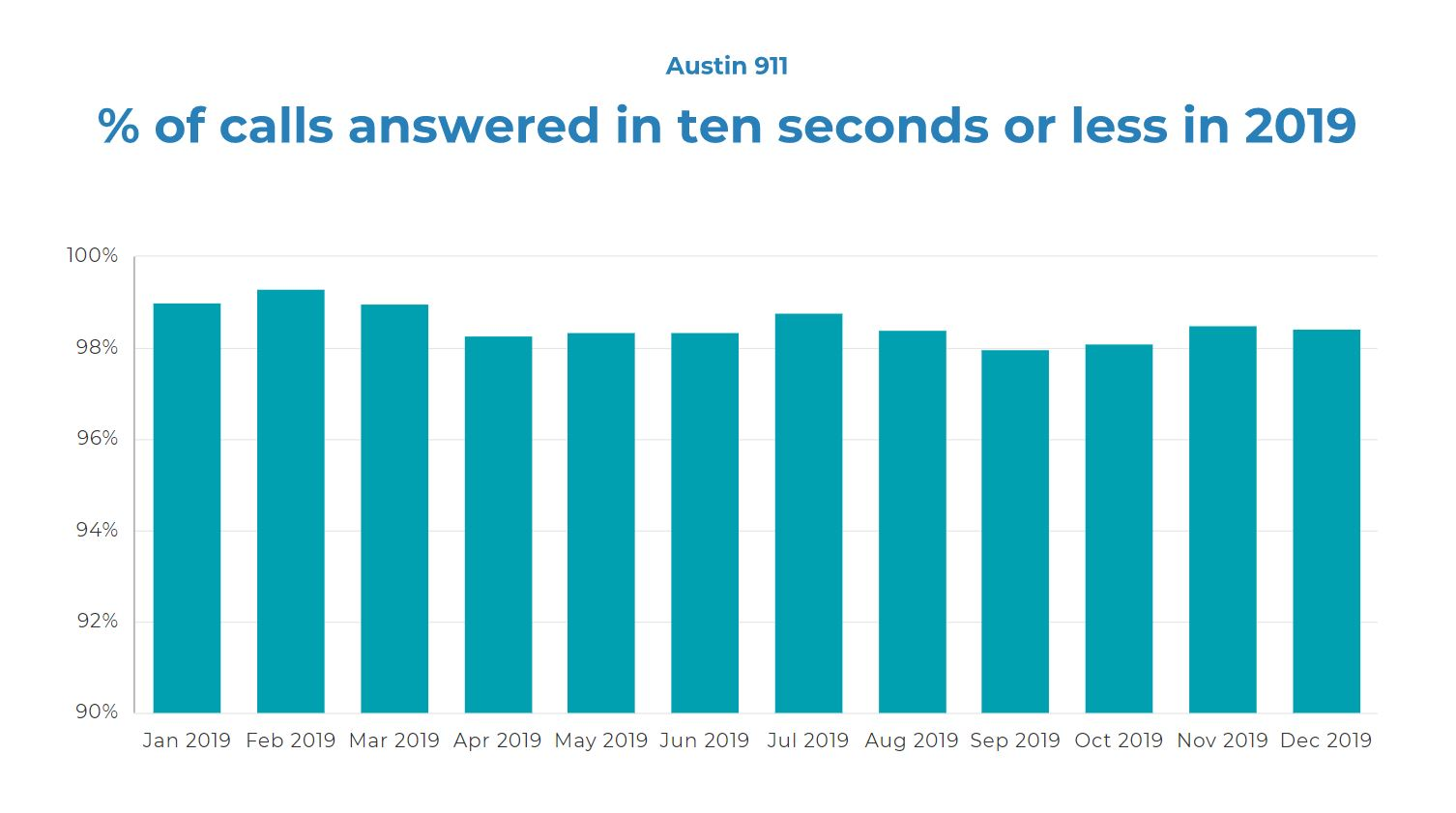 THROUGH THE YEARS: percent of calls answered by Austin 911 within ten seconds. For the most part in 2019 and 2020, 911 operators answered around 98% of calls within 10 seconds. The numbers have slipped slightly in 2021. Operators answered 91% of calls within ten seconds in February 2021, the month of the winter storm. Austin still exceeds the national standard for call answer times.