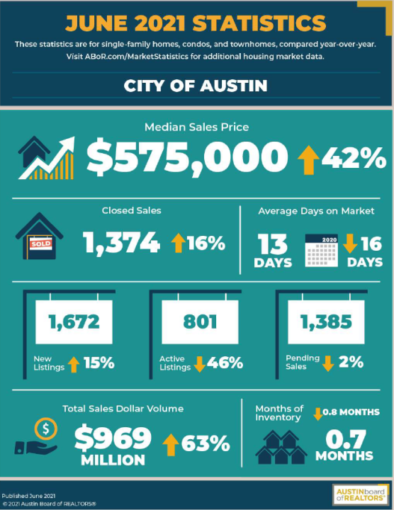 A snapshot of Austin's housing market statistics for June, courtesy of the Austin Board of Realtors.