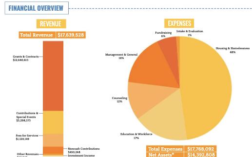 2020 Data form LifeWorks