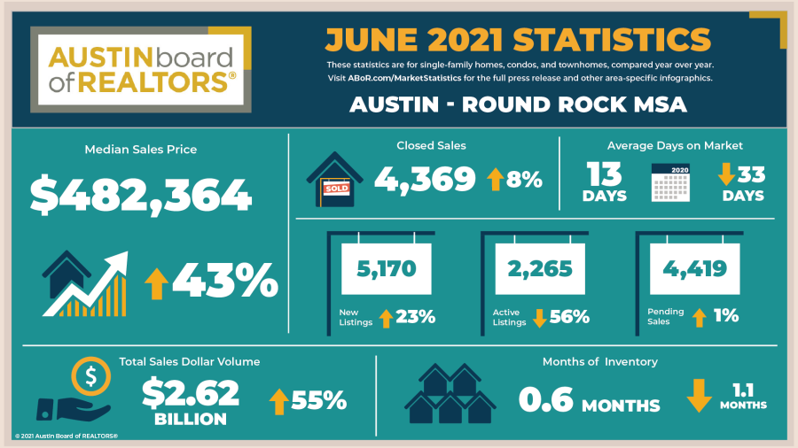 A snapshot of the Austin-Round Rock MSA housing market that takes in a five-county area around Central Texas, courtesy of the Austin Board of Realtors