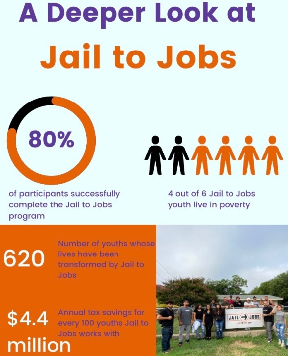 Jail to Jobs graphic