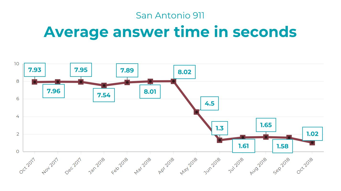 SAN ANTONIO 911 ANSWER TIMES: Call answer times improved after the city hired nearly 100 call operators in 2017 and 2018. Since then, call takers have usually been able to answer in about one second.