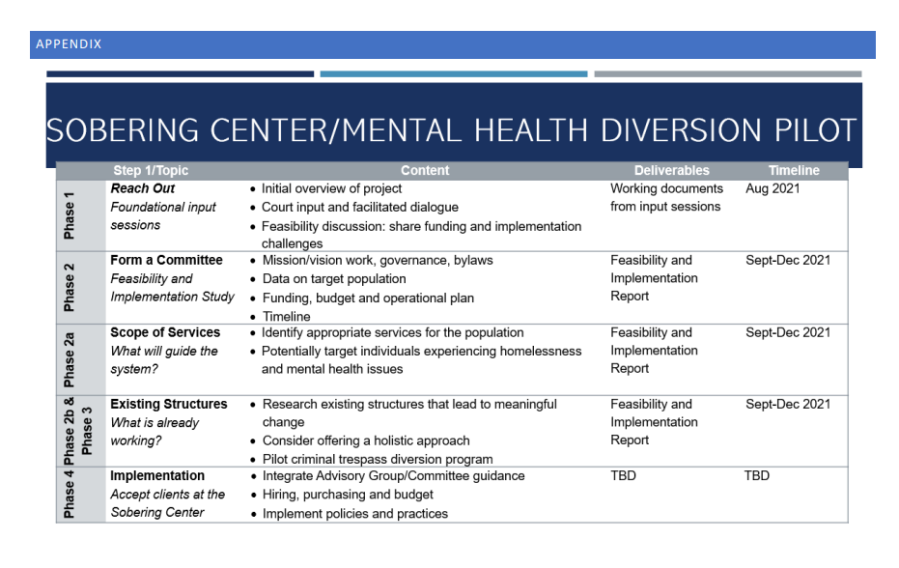 Sobering Center/Mental health diversion pilot