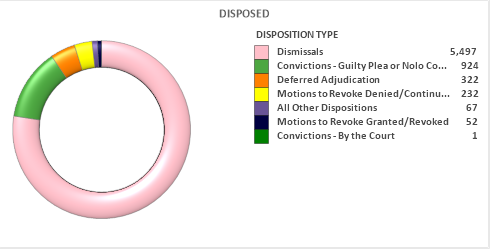 Travis County court data graph showing case outcomes for misdemeanor cases in 2021.